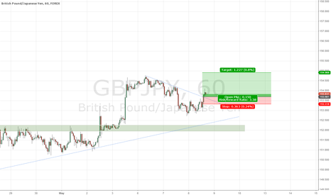 GBPJPY: GBP/JPY 60min LONG after consolidation breakthrough
