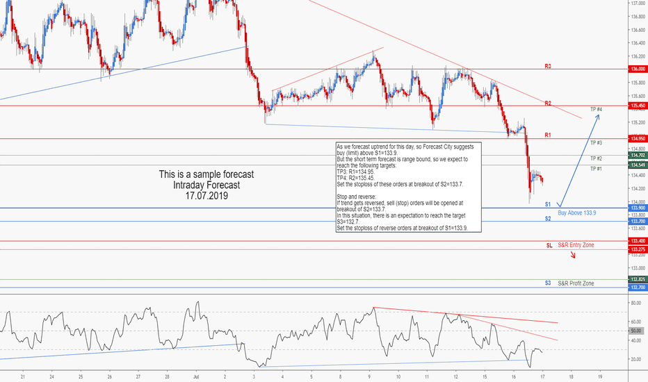 Forex live charts gbp/jpy forexgrail 2-44th air defense artillery