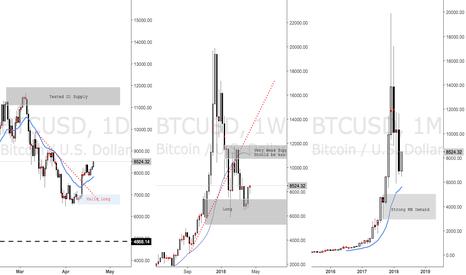 BTCUSD: BTCUSD Bitcoin Update - Longs