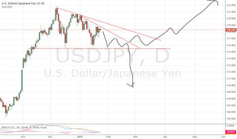 USDJPY: Potential Trade
