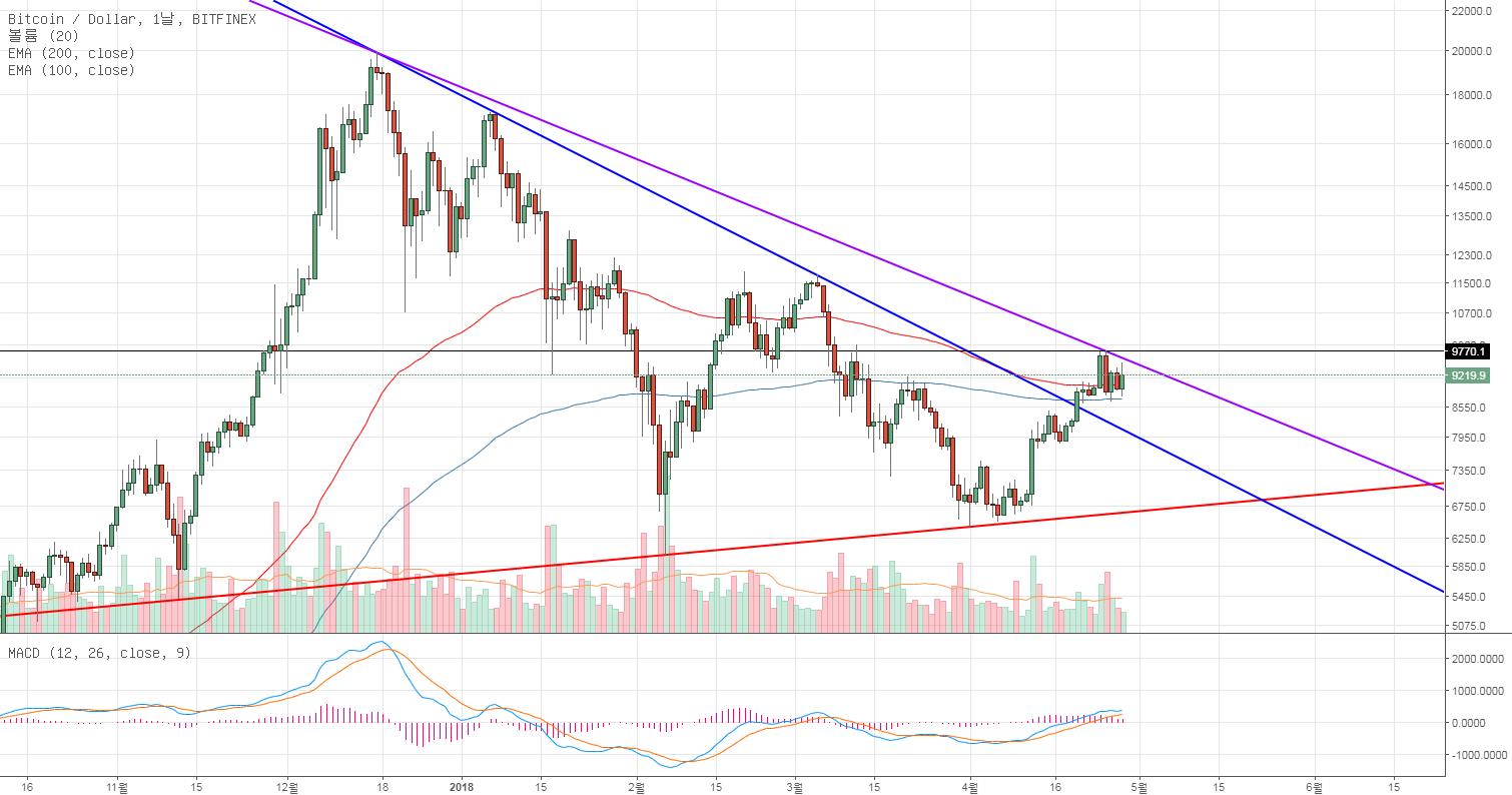 BTC/USD 위태로운 자리