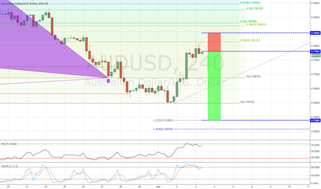 AUDUSD: AUDUSD / 4HR / STRUCTURE SHORT + (VIDEO)