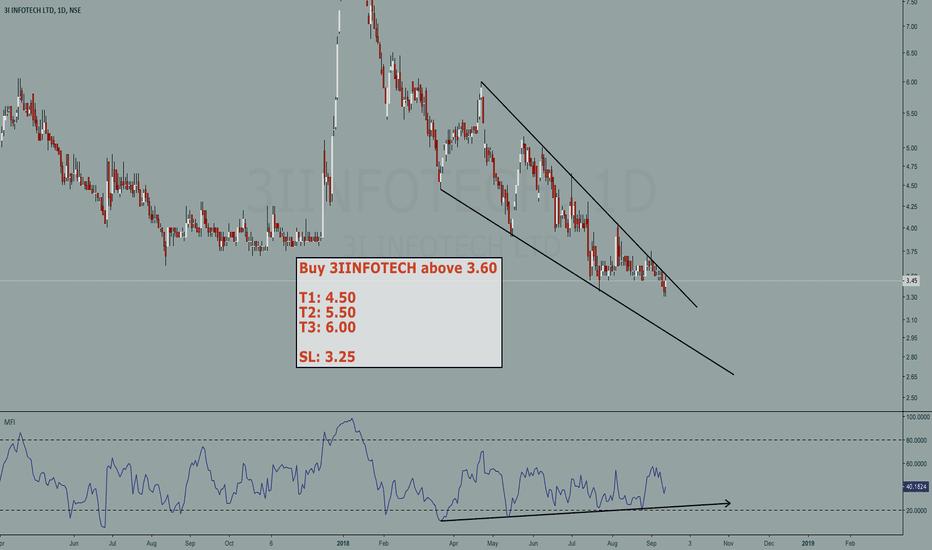 3IINFOTECH: 3IINFOTECH buy setup (penny stock trade)