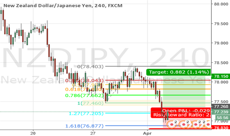 NZDJPY: 2017.04.04 Log - NZDJPY 4H Long