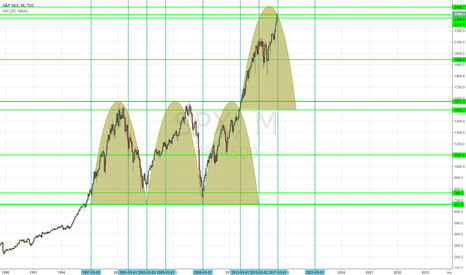 SPX: SPX Cycle