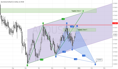 AUDUSD: AUDUSD Bearish ABCD or Bullish Butterfly
