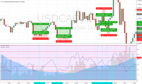 USDCAD: Anybody pickin' up what I'm puttin' down?