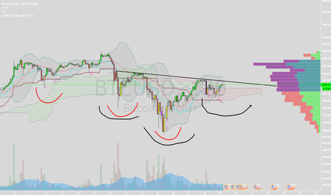 BTCUSD: btc long 3 drives and inverted head and shoulders BUY