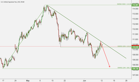 USDJPY: USDJPY 4 HOUR LOOK FOR BREAKOUT SUPPORT SMALL TREND TO SHORT