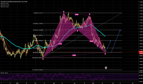 AUDNZD: AUDNZD Long based on BAT pattern