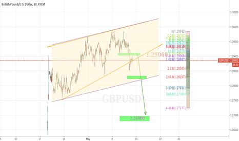 GBPUSD: GBPUSD RAISING WEDGE OR UP CHANNEL?