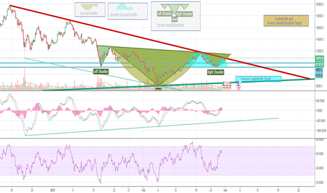BTCUSD: What is the next move?