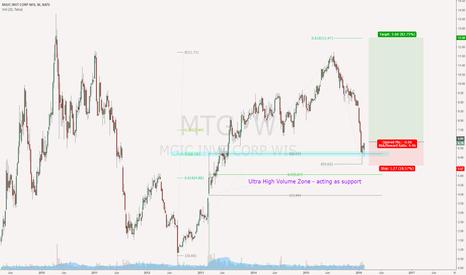 MTG: MGIC (MTG) long based on 50 fib pull back and VSA
