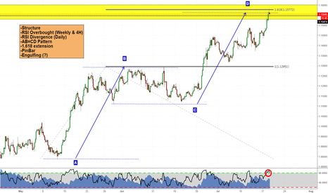 EURUSD: Is EURUSD going to finally reverse? Here's what i think