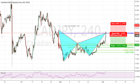 CADJPY: Bear BAT When market opens