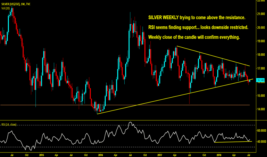 SILVER: Silver downside rally over ?