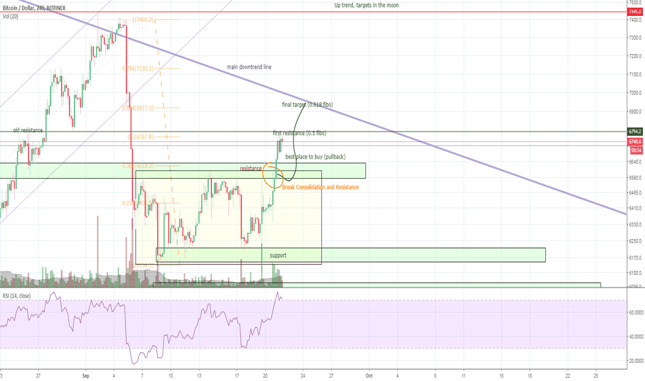 BTCUSD: Bitcoin Break Resistance and Consolidation