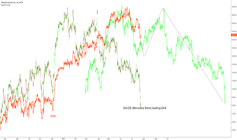 DAI: MB leading $DAX
