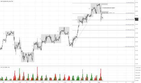 USOIL: WTI Crude Oil - USOIL