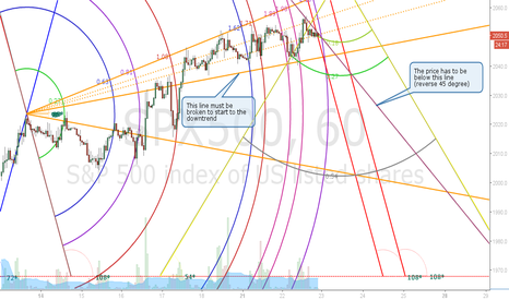 SPX500: S&P - Hourly Projection