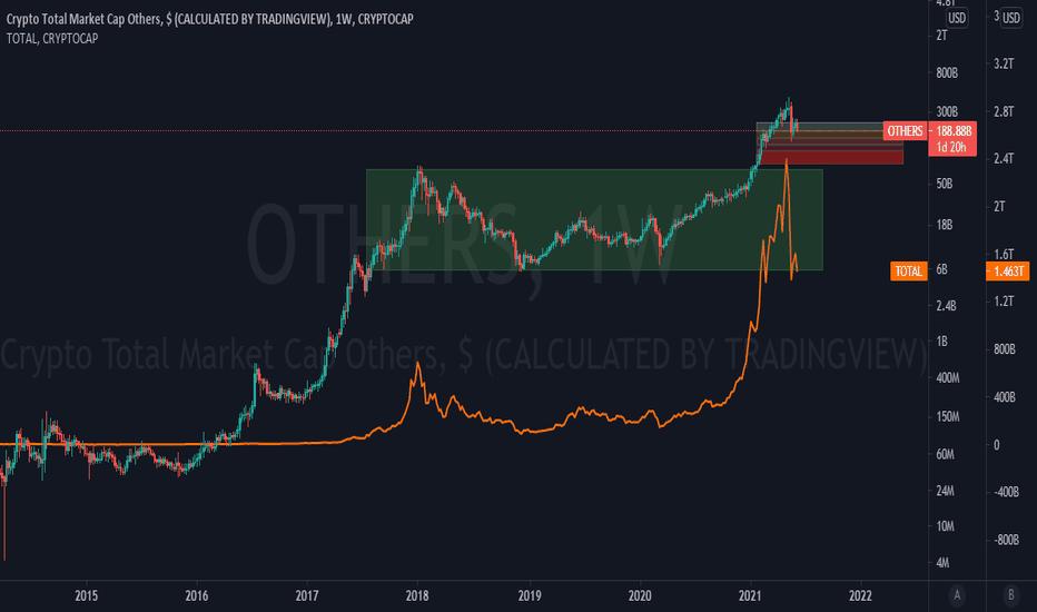 """""""Bitcoin Dominance Rate"""" (BTCD) beveik sutrinka dėl palaikymo"""