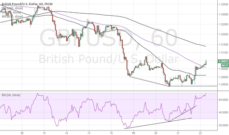 GBPUSD: GBP/USD – Bullish divergence worked, expecting a pullback now
