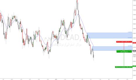 AUDCAD: #audcad