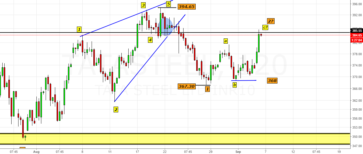Tata Steel- Clicks the Ideal Retracement Zone 383-385-What Next?