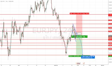 EURJPY: #EURJPY ในตอนนี้ยังติดตามอยู่กับ nikkei ซึ่งถ้าเกิดสามารถทะลุ
