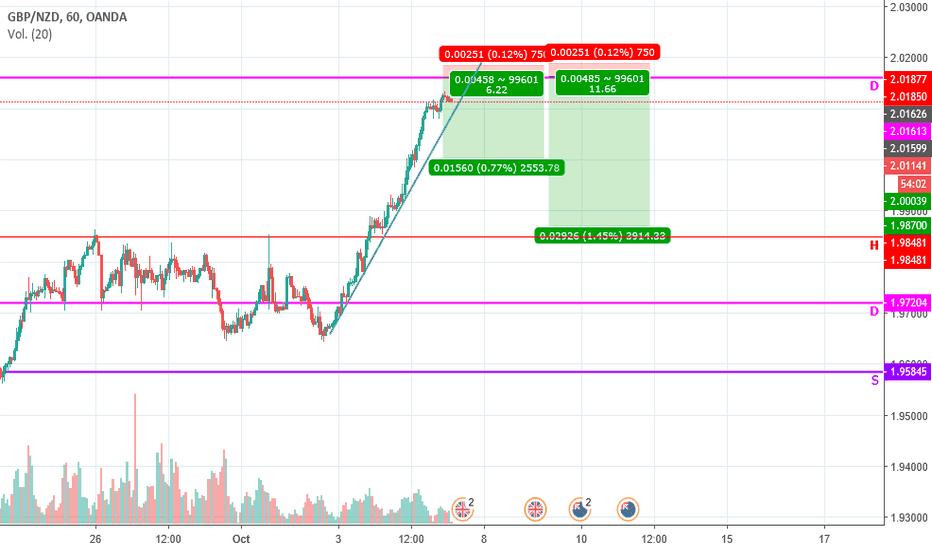 GBPNZD: zona de reversion esperar accion de precio