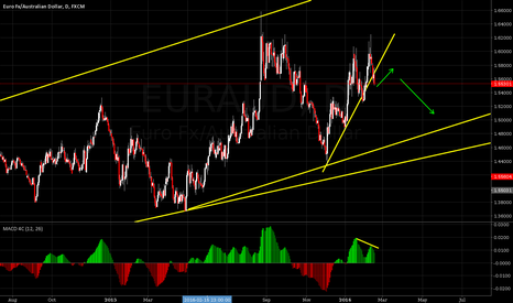 EURAUD: Shorting EURAUD