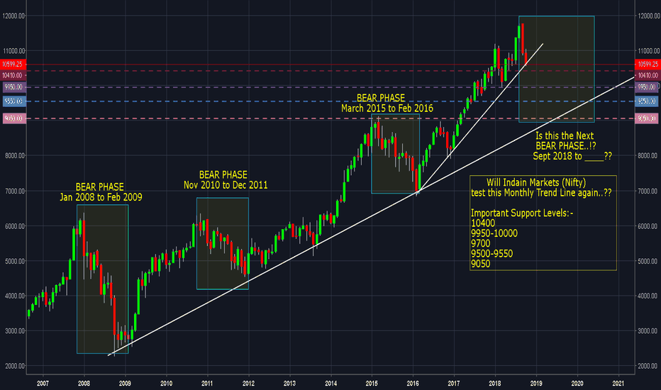 NIFTY: THE NEXT BEAR PHASE..!? 9950 / 9700 / 9550 / 9050 Levels Coming?