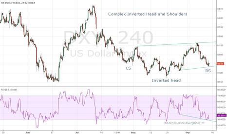 DXY: Dollar Index Reversal