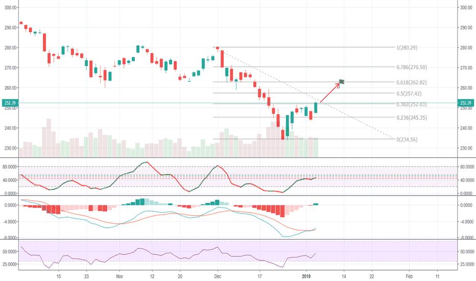 Qt — TradingView