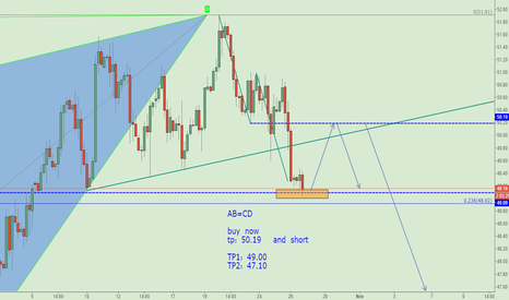 USOIL: To do long and then short