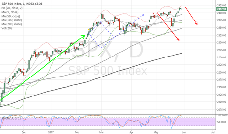 SPX: Reiterate SELL