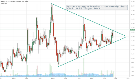 MIRCELECTR: Mircele small scrip ready for upmove _Triangle Breakout