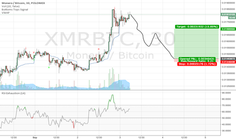 XMRBTC: It's going to be brutal