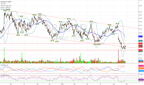 RHT: $RHT - Lower High, high probability of lower prices