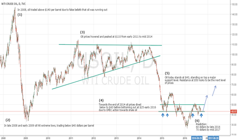 USOIL: Oil analysis