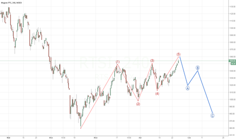 RTSI: RTS waves - short