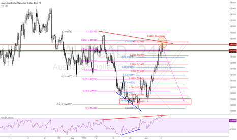 AUDCAD: AUDCAD - Possible to enter Short Trade