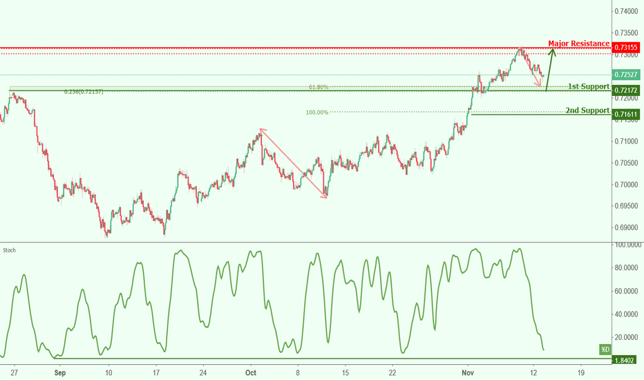 AUDCHF: AUDCHF approaching support, potential bounce!