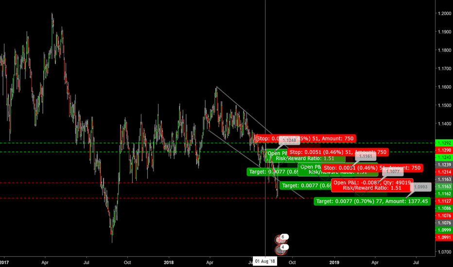 GBPEUR: GBP:EUR Short Setup