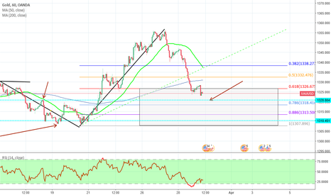 XAUUSD: XAUUSD: Looking for a entry, to go Long.