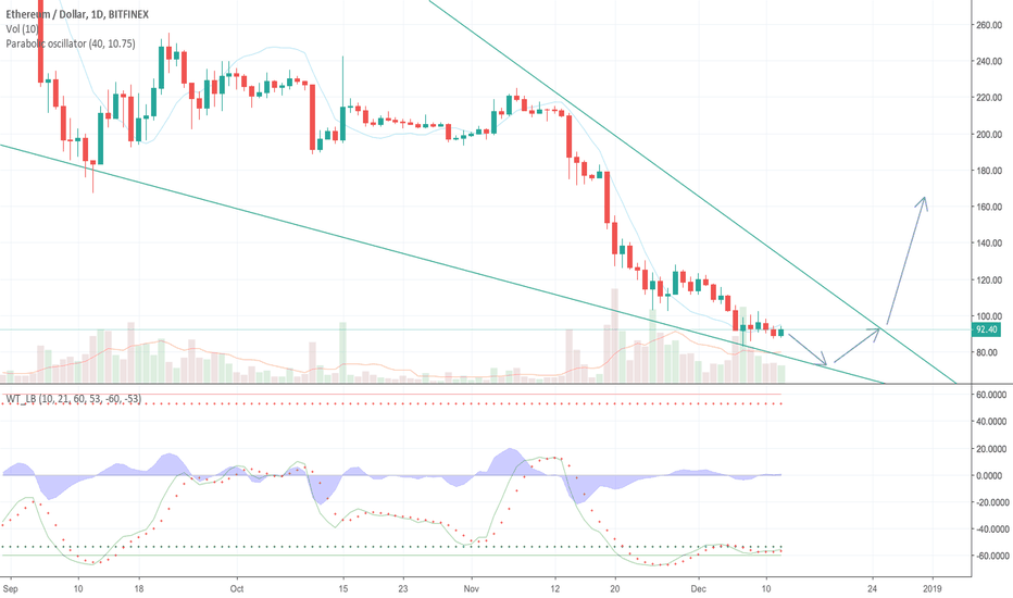 ETHUSD: Ethereum ETHUSD third bottom and testing resistance on a wedge