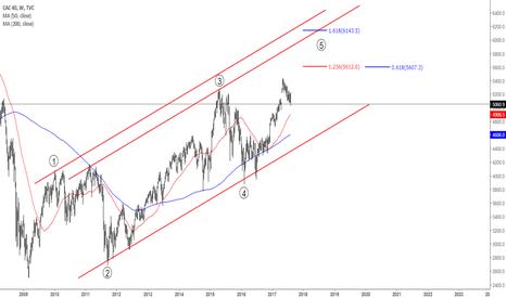 CAC40: CAC40 Weekly chart