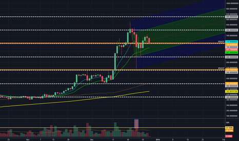 ETHUSD: $ETH PIVOT POINTS & UPWARD TREND