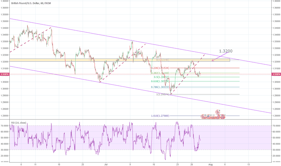 GBPUSD: Looking to sell rally