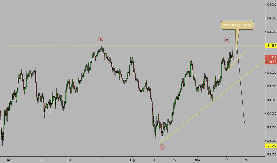 EURJPY: EUR/JPY Elliot Wave Sell Set Up